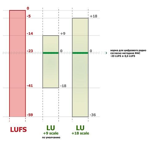 Что такое LUFS и почему это важно?